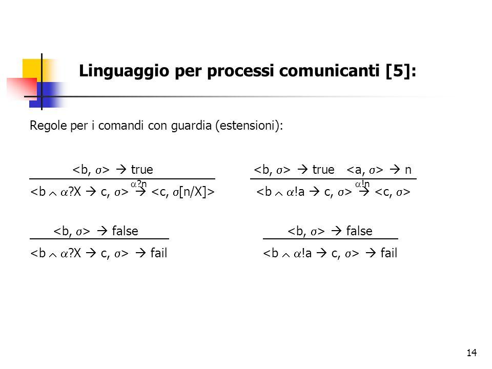 Linguaggio per processi comunicanti [5]: